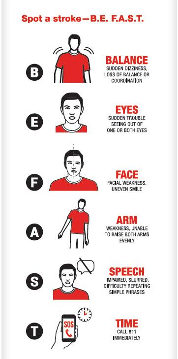 spot a stroke be fast