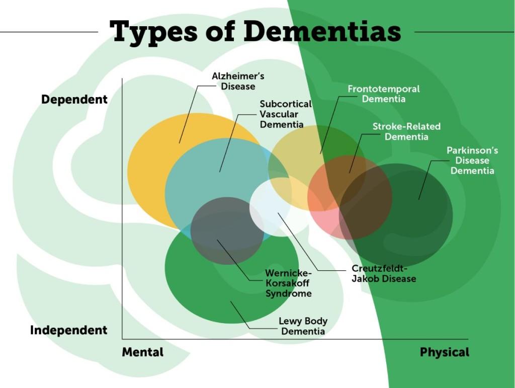 Types of Dementias
