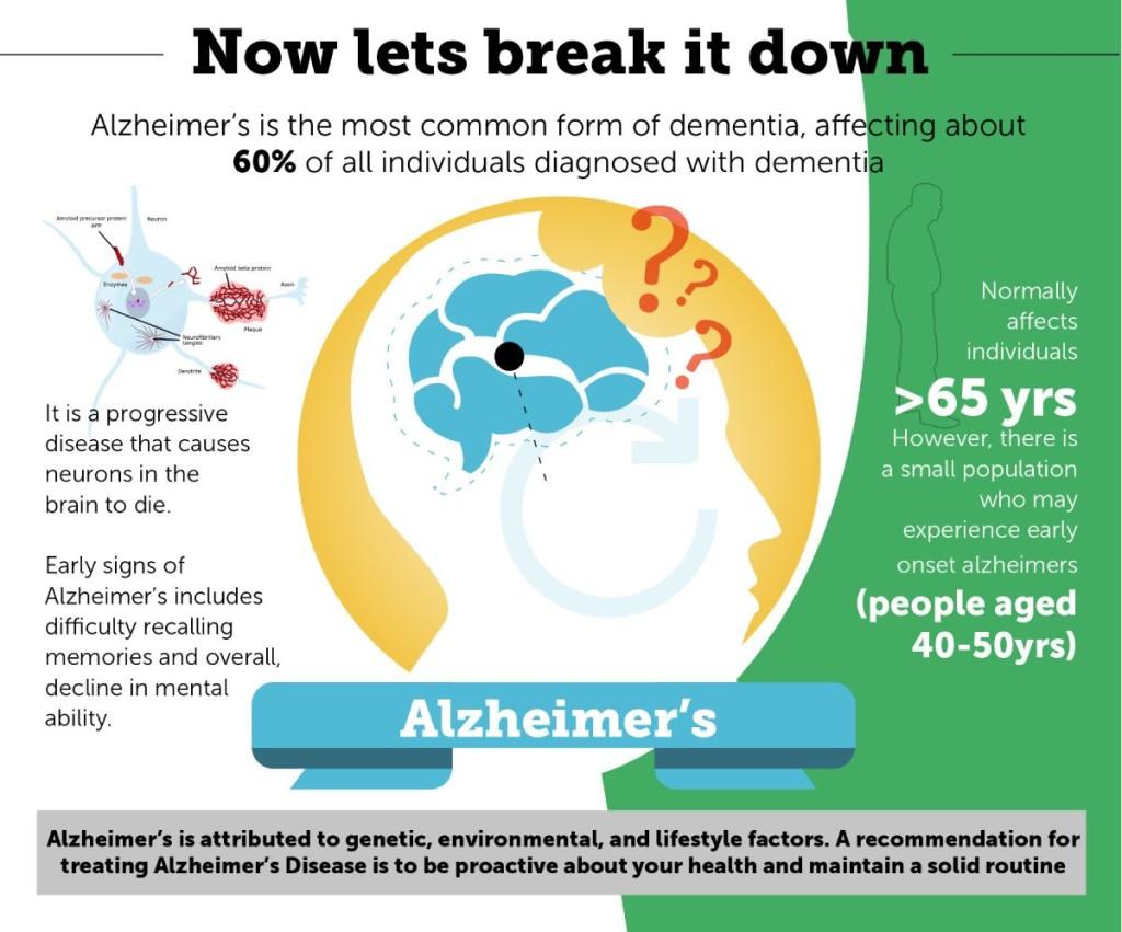 Vascular Dementia Signs and Symptoms